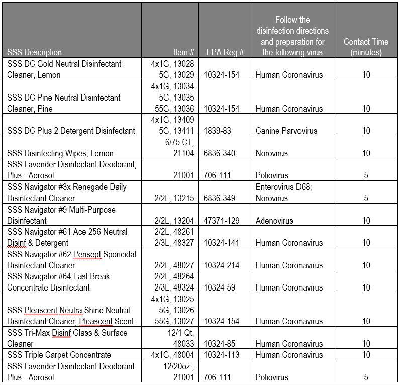 EPA Expanded List N
